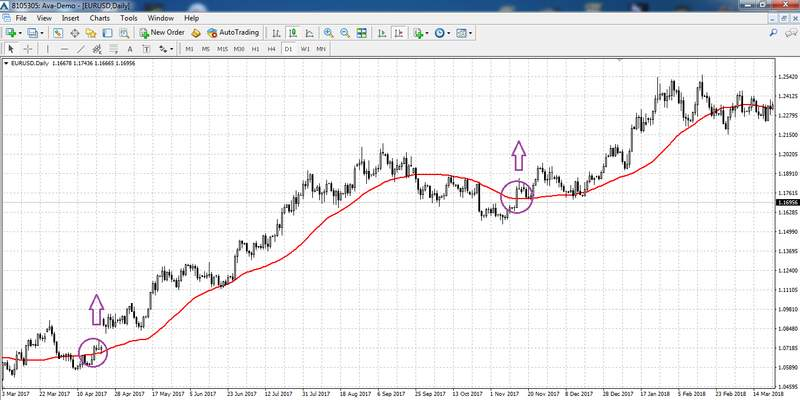 Simple Moving Average, Sweet Chariot Strategy